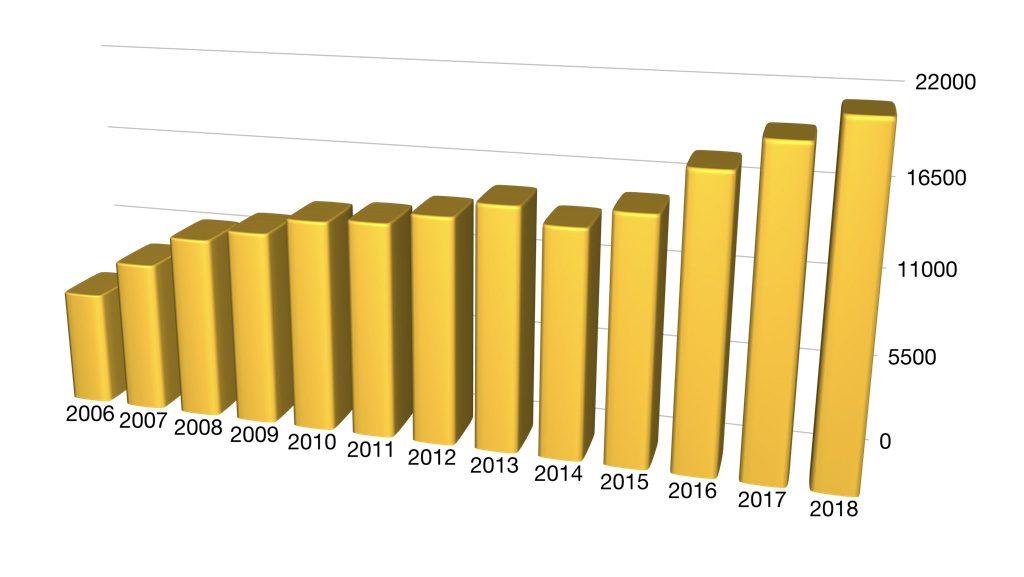grafico della produzione negli anni parmigiano reggiano vacche rosse